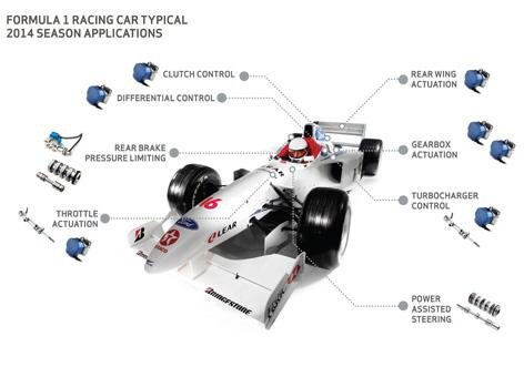 Moog erfüllt die Anforderungen des neuen Regelwerks in der Formel 1